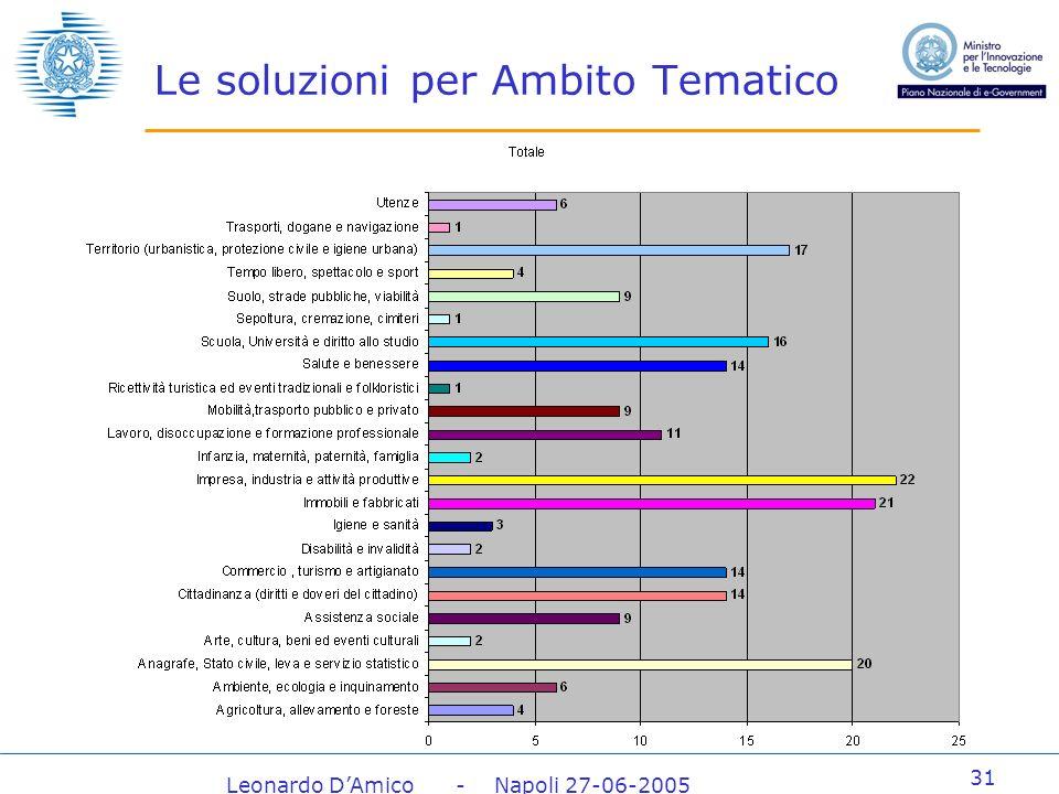 Leonardo DAmico - Napoli 27-06-2005 31 Le soluzioni per Ambito Tematico