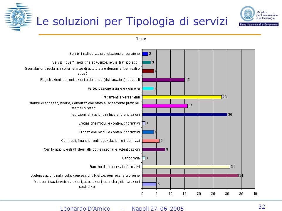 Leonardo DAmico - Napoli 27-06-2005 32 Le soluzioni per Tipologia di servizi