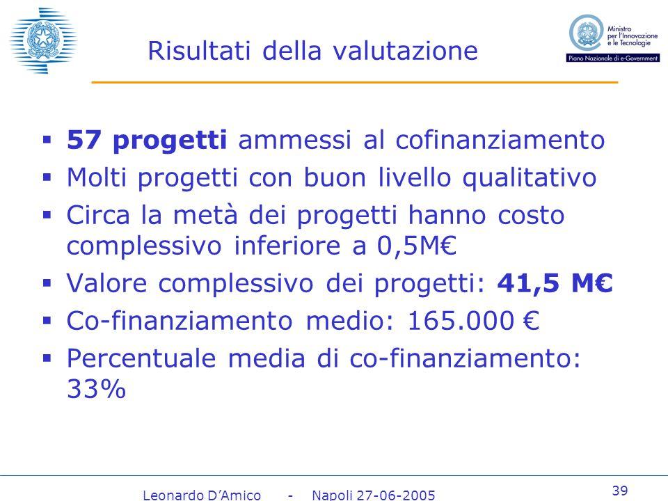 Leonardo DAmico - Napoli 27-06-2005 39 Risultati della valutazione 57 progetti ammessi al cofinanziamento Molti progetti con buon livello qualitativo Circa la metà dei progetti hanno costo complessivo inferiore a 0,5M Valore complessivo dei progetti: 41,5 M Co-finanziamento medio: 165.000 Percentuale media di co-finanziamento: 33%