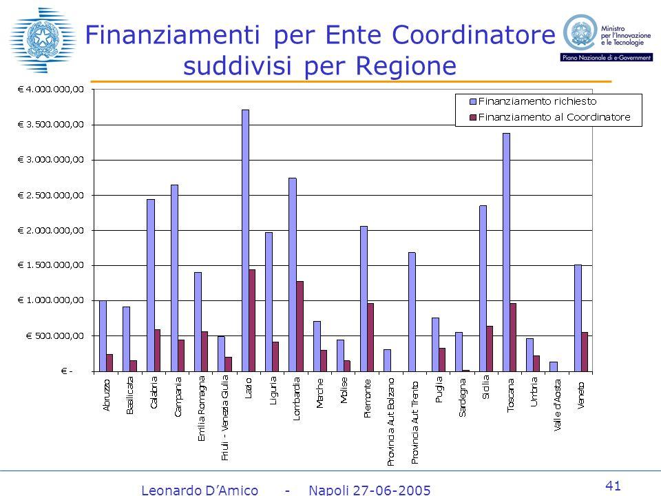 Leonardo DAmico - Napoli 27-06-2005 41 Finanziamenti per Ente Coordinatore suddivisi per Regione