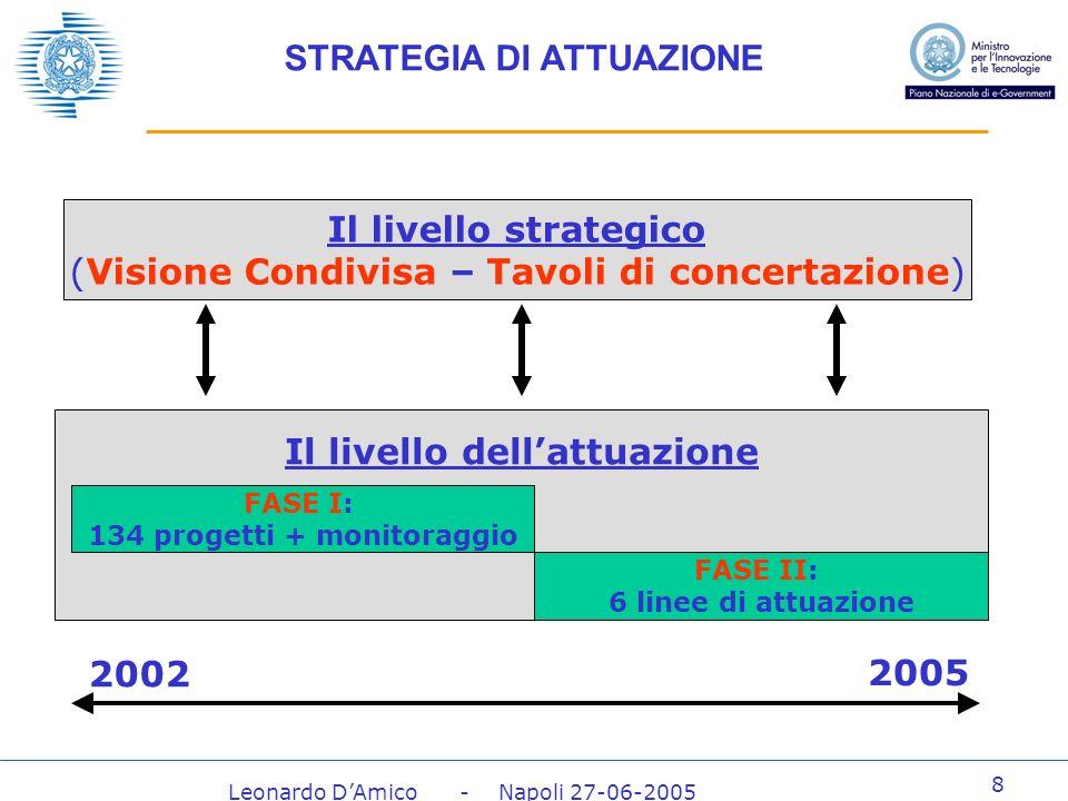 Leonardo DAmico - Napoli 27-06-2005 8 Il livello dellattuazione FASE I: 134 progetti + monitoraggio FASE II: 6 linee di attuazione Il livello strategico (Visione Condivisa – Tavoli di concertazione) 2002 2005 STRATEGIA DI ATTUAZIONE