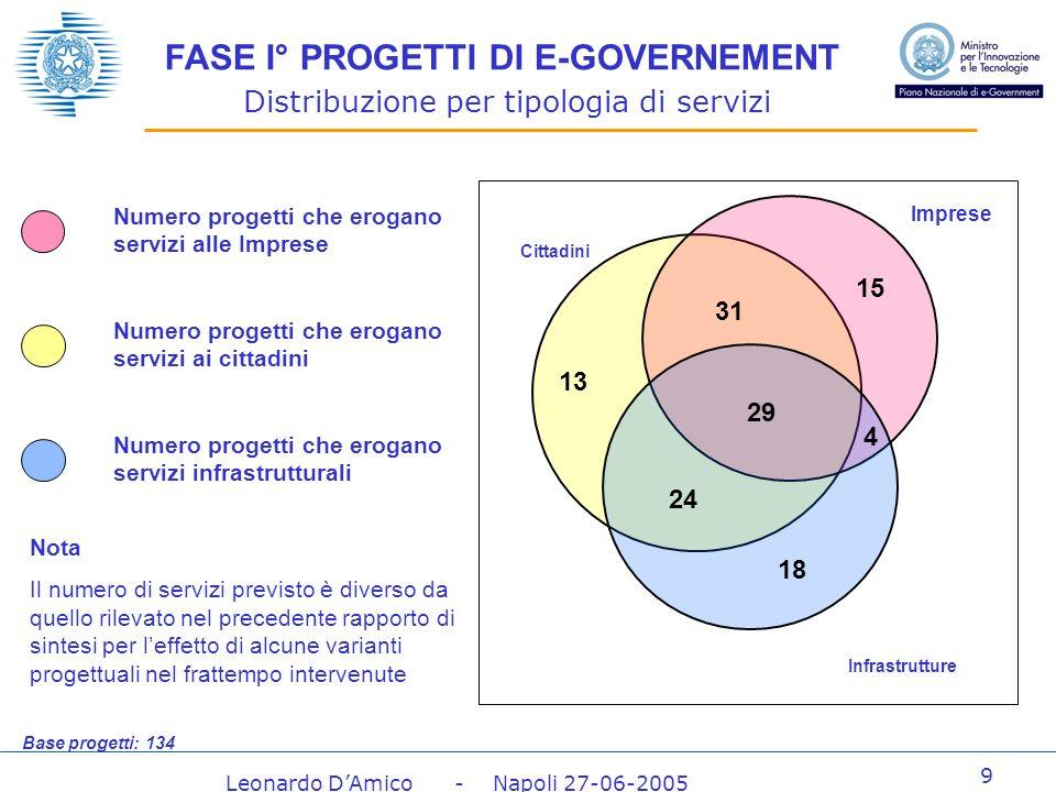 Leonardo DAmico - Napoli 27-06-2005 40 Risultati della valutazione per tipologia di Ente Coordinatore
