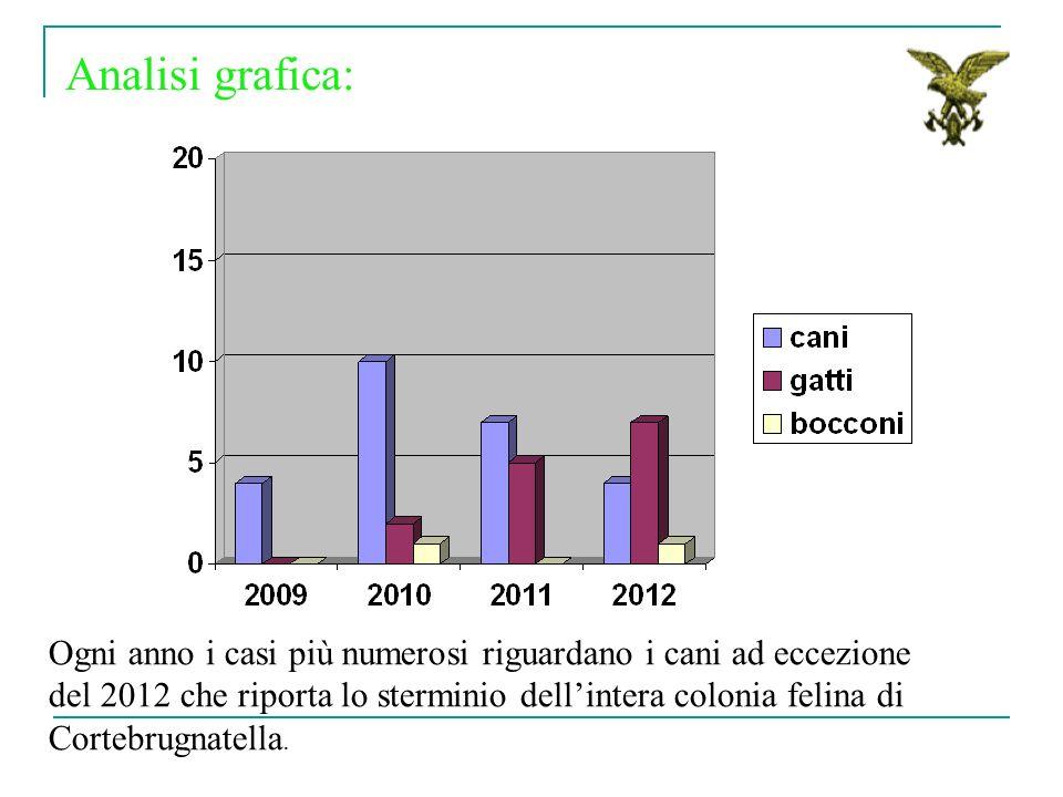 Ogni anno i casi più numerosi riguardano i cani ad eccezione del 2012 che riporta lo sterminio dellintera colonia felina di Cortebrugnatella. Analisi