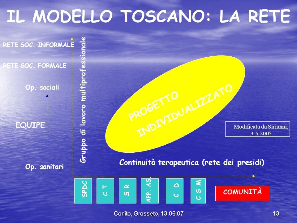 Corlito, Grosseto, 13.06.0713 IL MODELLO TOSCANO: LA RETE Continuità terapeutica (rete dei presidi) Gruppo di lavoro multiprofessionale SPDC C T S R C