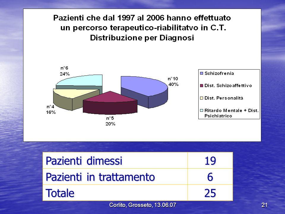 Corlito, Grosseto, 13.06.0721 Pazienti dimessi 19 Pazienti in trattamento 6 Totale25