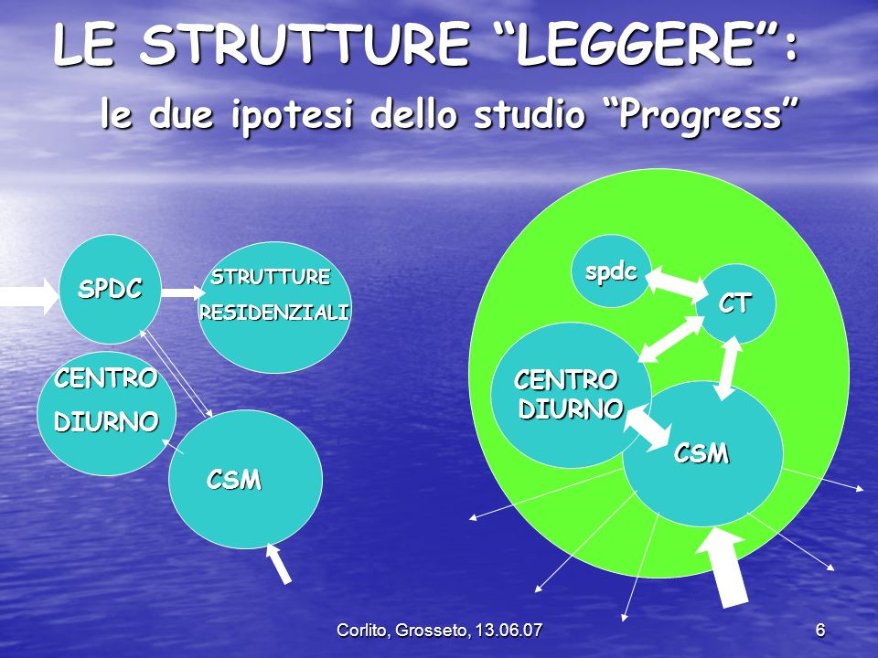 Corlito, Grosseto, 13.06.076 LE STRUTTURE LEGGERE: le due ipotesi dello studio Progress CENTRODIURNO STRUTTURERESIDENZIALI CSM SPDC CSM CENTRODIURNO C