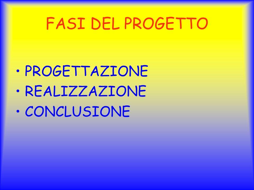 FASI DEL PROGETTO PROGETTAZIONE REALIZZAZIONE CONCLUSIONE