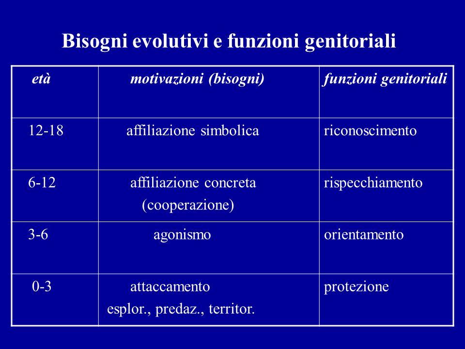 Bisogni evolutivi e funzioni genitoriali età motivazioni (bisogni)funzioni genitoriali 12-18 affiliazione simbolicariconoscimento 6-12 affiliazione co