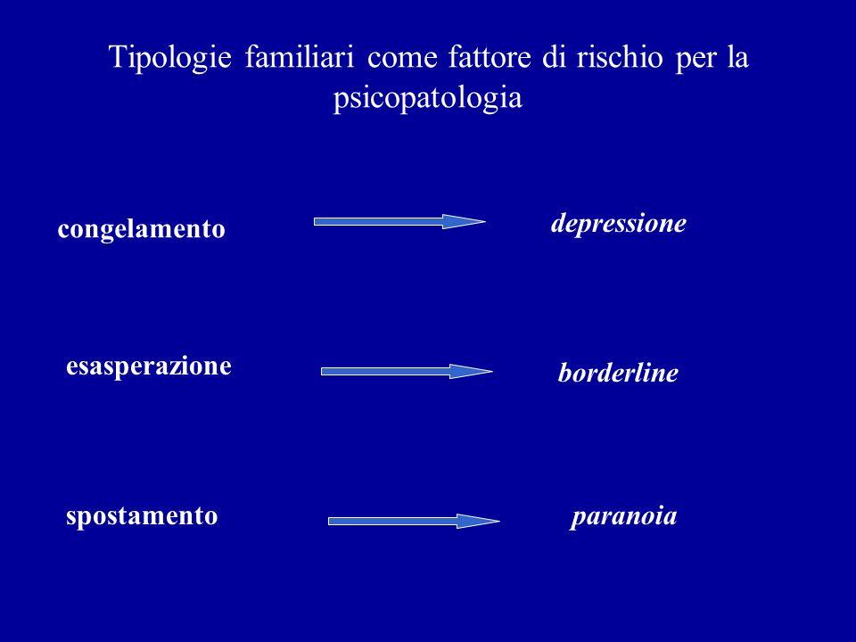 Tipologie familiari come fattore di rischio per la psicopatologia congelamento depressione esasperazione borderline spostamentoparanoia