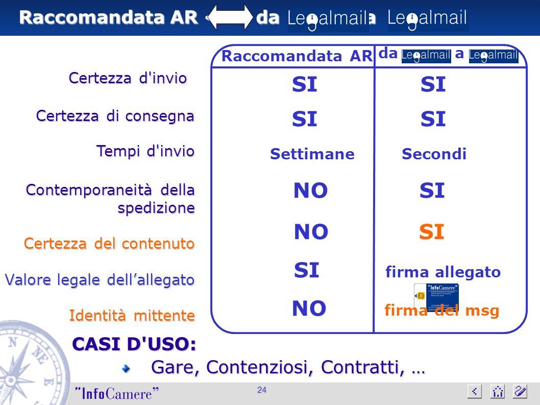 Raccomandata AR da a Certezza d'invio 24 CASI D'USO: Gare, Contenziosi, Contratti, … Gare, Contenziosi, Contratti, … SI Settimane Secondi NO SI SI fir