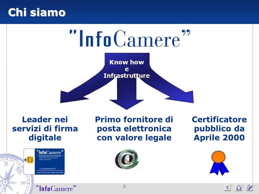 3 Chi siamo Leader nei servizi di firma digitale Primo fornitore di posta elettronica con valore legale Certificatore pubblico da Aprile 2000 Know how