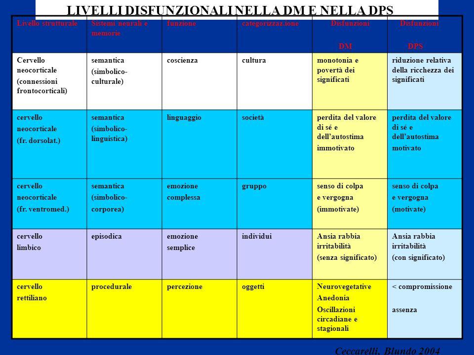 LIVELLI DISFUNZIONALI NELLA DM E NELLA DPS Livello strutturaleSistemi neurali e memorie funzionecategorizzaz.ione Disfunzioni DM Disfunzioni DPS Cerve