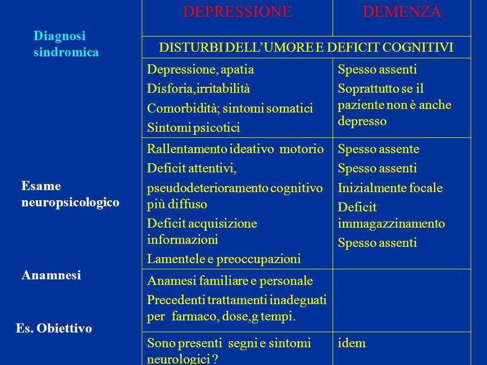 DEPRESSIONEDEMENZA DISTURBI DELLUMORE E DEFICIT COGNITIVI Depressione, apatia Disforia,irritabilità Comorbidità; sintomi somatici Sintomi psicotici Sp
