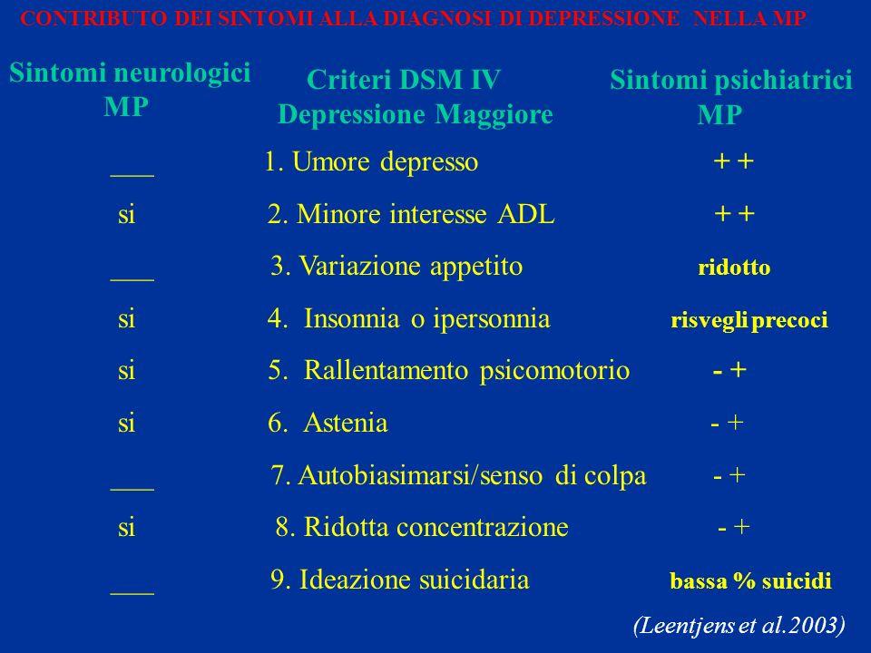 Sintomi neurologici MP Criteri DSM IV Depressione Maggiore Sintomi psichiatrici MP CONTRIBUTO DEI SINTOMI ALLA DIAGNOSI DI DEPRESSIONE NELLA MP ___ 1.