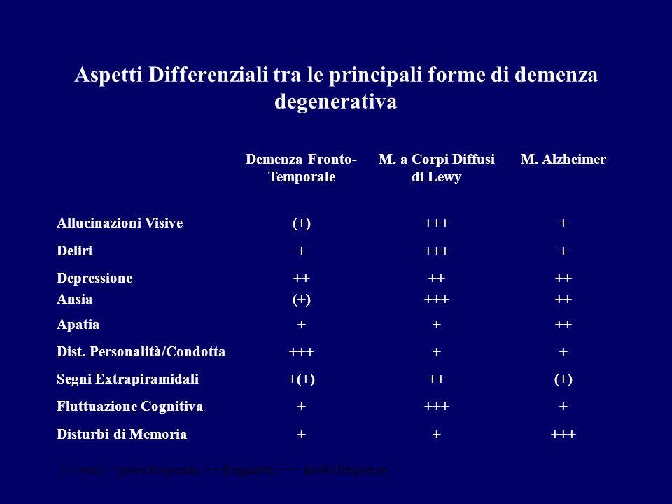Aspetti Differenziali tra le principali forme di demenza degenerativa Demenza Fronto- Temporale M.
