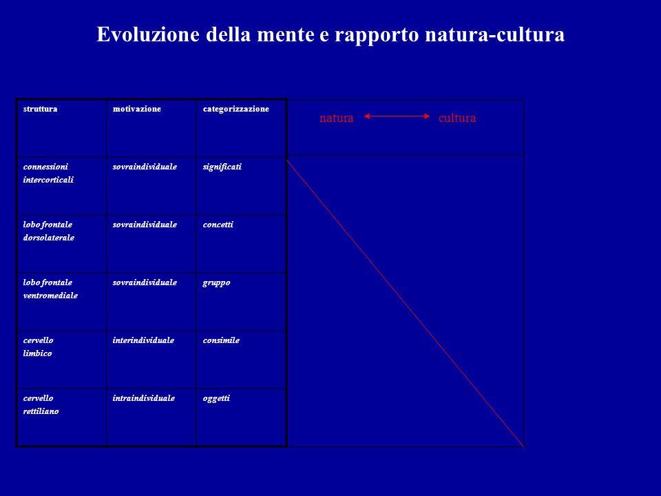 Evoluzione della mente e rapporto natura-cultura strutturamotivazionecategorizzazione connessioni intercorticali sovraindividualesignificati lobo fron