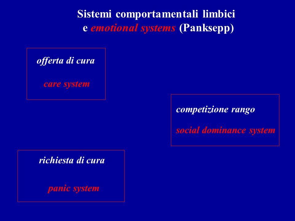 richiesta di cura offerta di cura Sistemi comportamentali limbici e emotional systems (Panksepp) competizione rango panic system care system social do