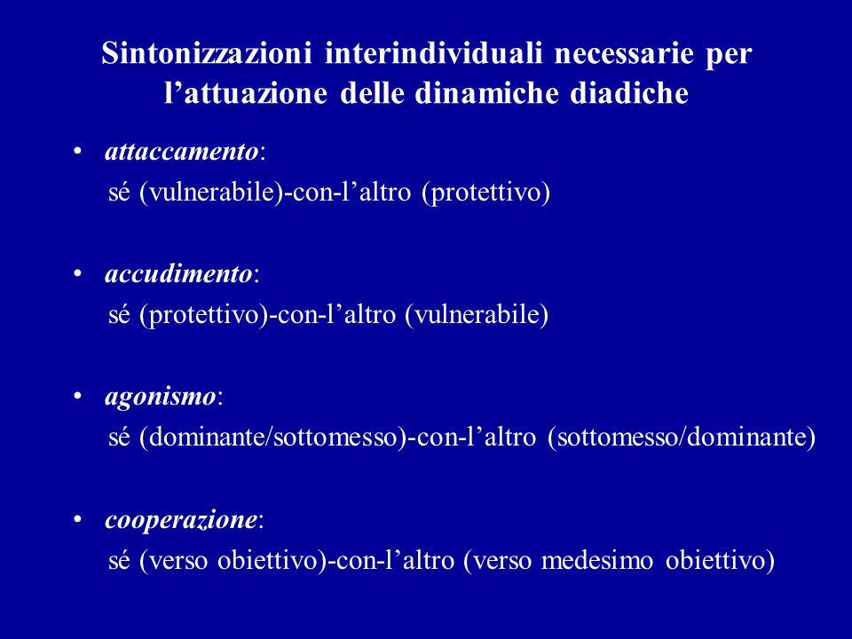 Sintonizzazioni interindividuali necessarie per lattuazione delle dinamiche diadiche attaccamento: sé (vulnerabile)-con-laltro (protettivo) accudiment