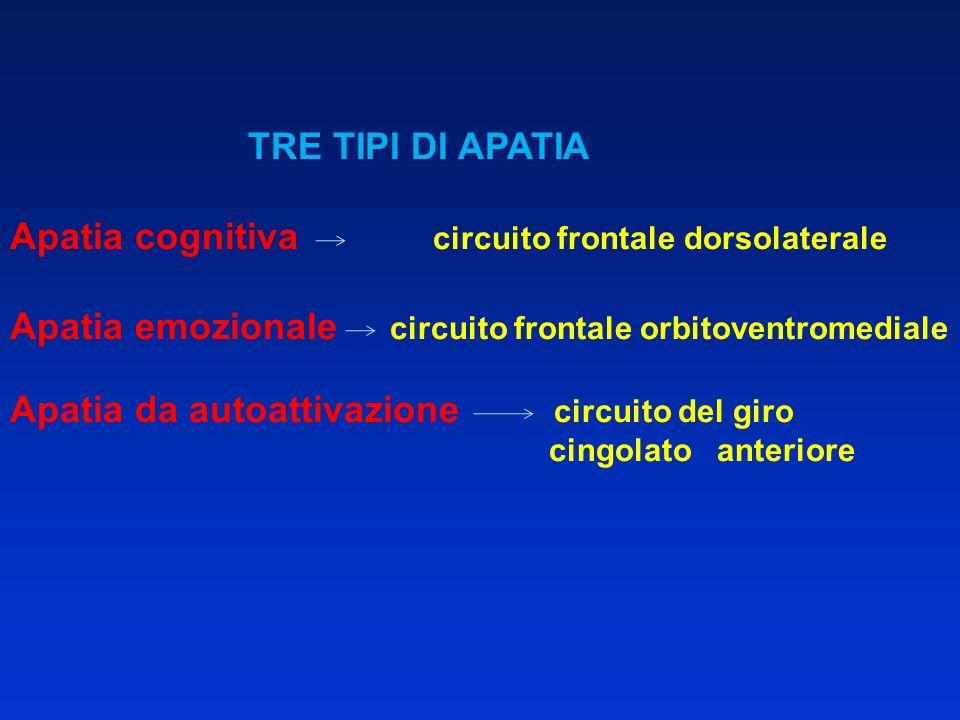 TRE TIPI DI APATIA Apatia cognitiva circuito frontale dorsolaterale Apatia emozionale circuito frontale orbitoventromediale Apatia da autoattivazione