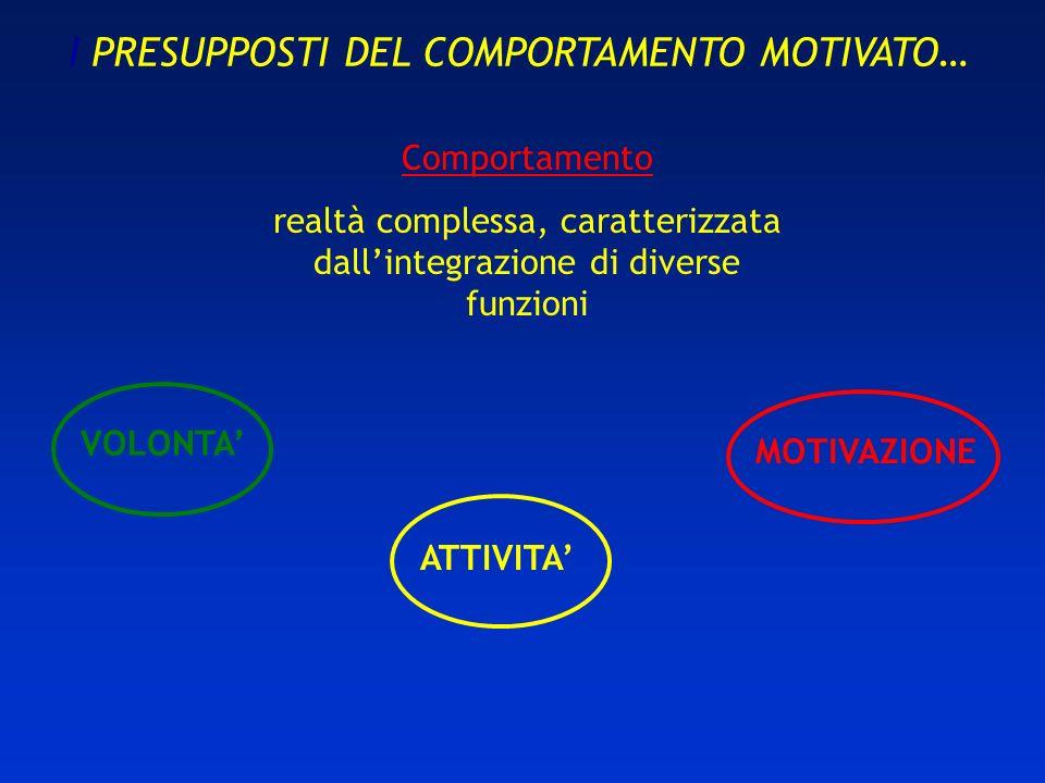 I PRESUPPOSTI DEL COMPORTAMENTO MOTIVATO… Comportamento realtà complessa, caratterizzata dallintegrazione di diverse funzioni VOLONTA ATTIVITA MOTIVAZ
