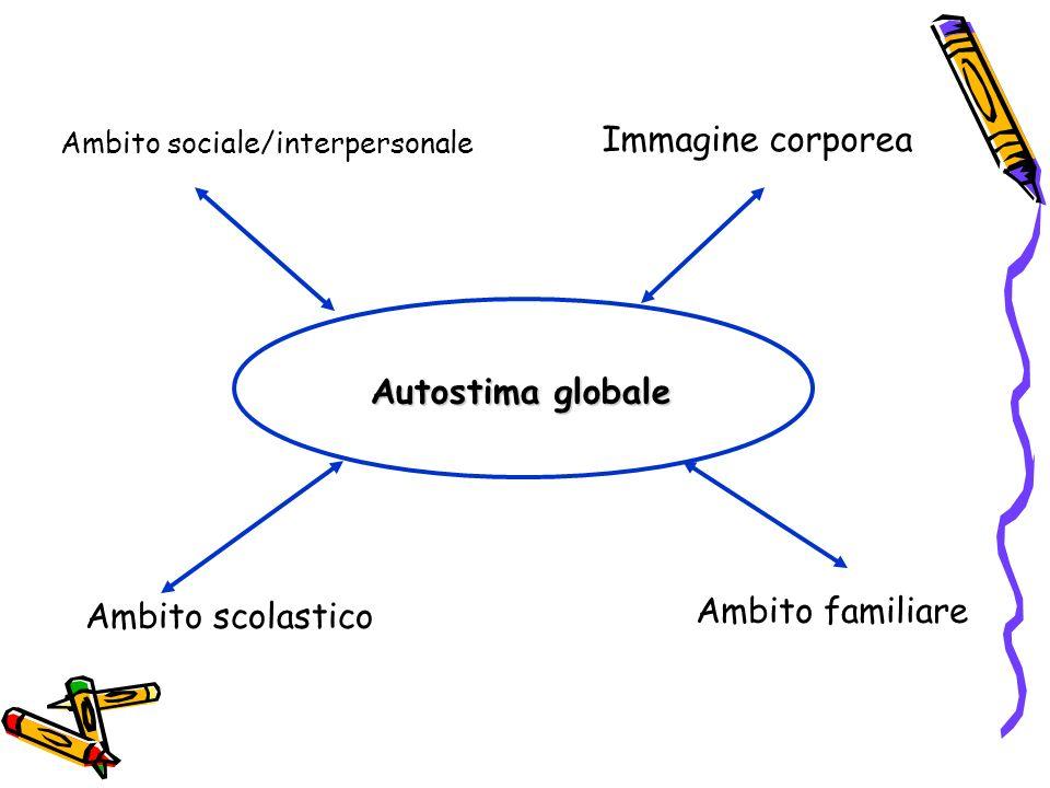 Autostima globale Ambito sociale/interpersonale Ambito scolastico Immagine corporea Ambito familiare