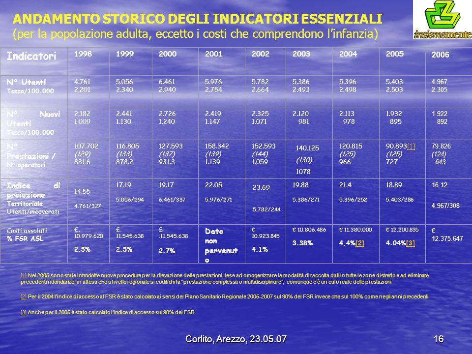 Corlito, Arezzo, 23.05.0716 Indicatori 19981999200020012002200320042005 2006 N° Utenti Tasso/100.000 4.761 2.201 5.056 2.340 6.461 2.940 5.976 2.754 5
