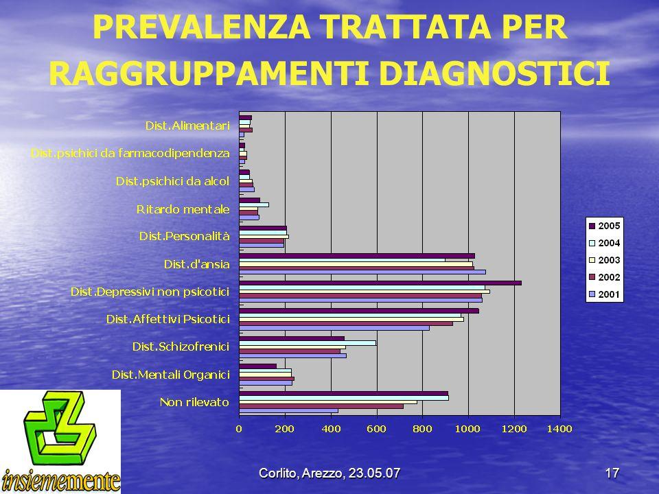Corlito, Arezzo, 23.05.0717 PREVALENZA TRATTATA PER RAGGRUPPAMENTI DIAGNOSTICI