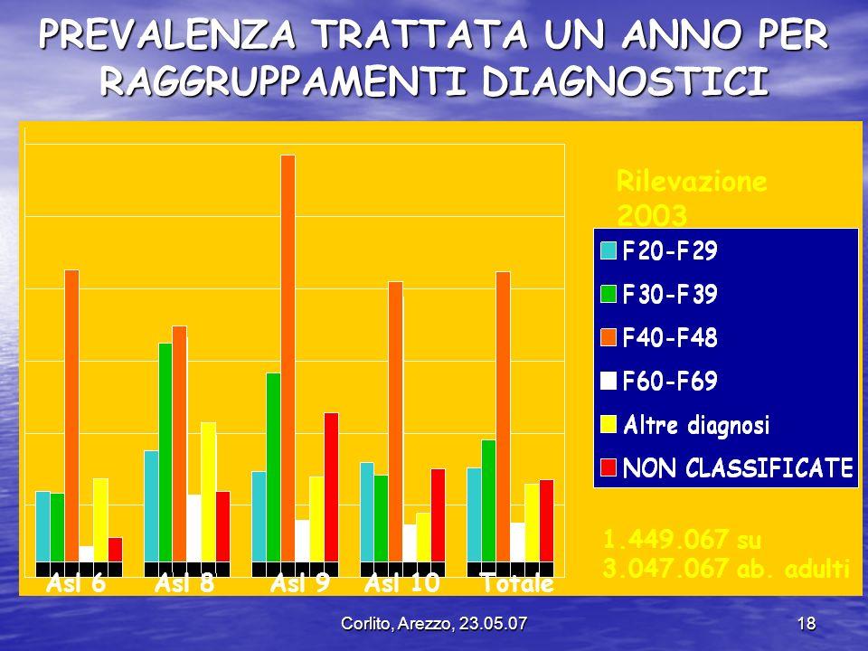 Corlito, Arezzo, 23.05.0718 PREVALENZA TRATTATA UN ANNO PER RAGGRUPPAMENTI DIAGNOSTICI Rilevazione 2003 Asl 6Asl 8Asl 9Asl 10Totale 1.449.067 su 3.047