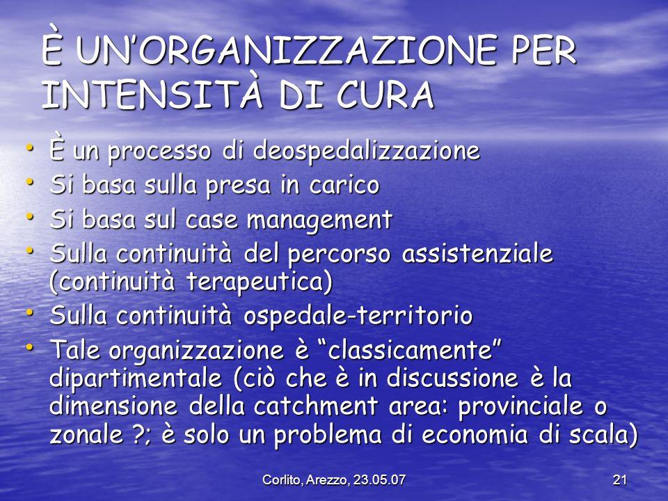 Corlito, Arezzo, 23.05.0721 È UNORGANIZZAZIONE PER INTENSITÀ DI CURA È un processo di deospedalizzazione È un processo di deospedalizzazione Si basa s