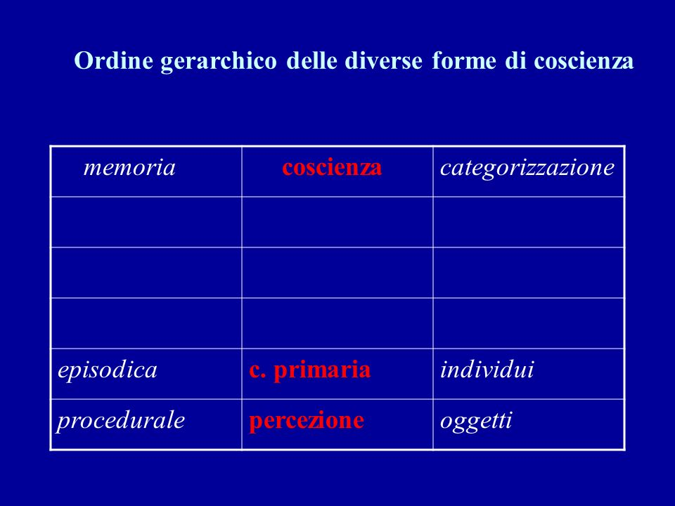 Ordine gerarchico delle diverse forme di coscienza memoria coscienzacategorizzazione episodicac. primariaindividui proceduralepercezioneoggetti