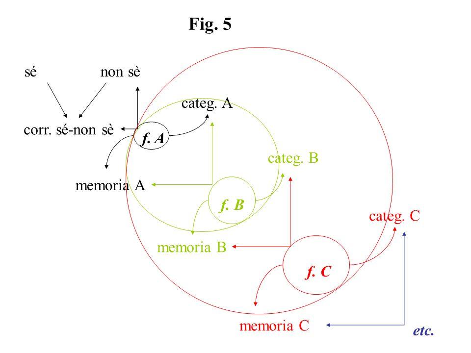 percezione emozione semplice emozione complessa linguaggio coscienza séconloggetto séconlaltro sénelgruppo sénellasocietà sénellacultura sé-con-loggetto sé-con-laltro sé-nel-gruppo sé-nella-società soggetto individuo personaggio persona m.