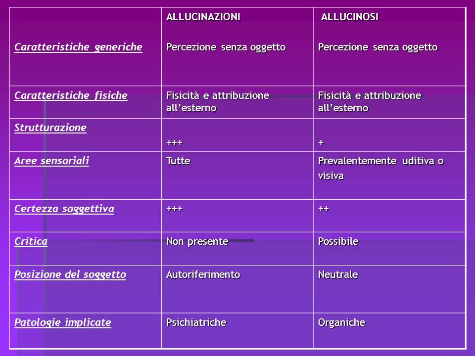 Caratteristiche genericheALLUCINAZIONI Percezione senza oggetto ALLUCINOSI ALLUCINOSI Percezione senza oggetto Caratteristiche fisiche Fisicità e attr