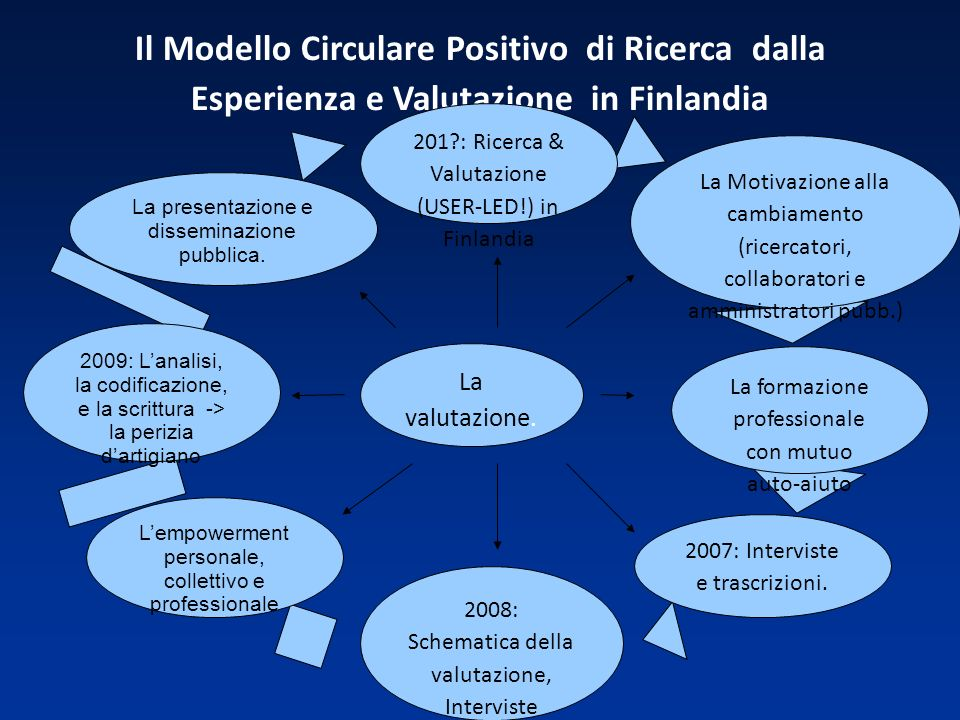 Il Modello Circulare Positivo di Ricerca dalla Esperienza e Valutazione in Finlandia 2008: Schematica della valutazione, Interviste tematiche 2007: Interviste e trascrizioni.