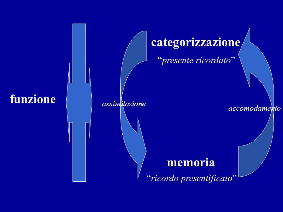 categorizzazione funzione memoria assimilazione accomodamento presente ricordato ricordo presentificato