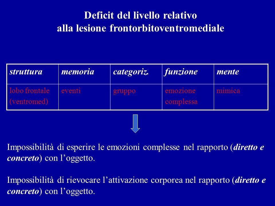 strutturamemoriacategoriz.funzionemente lobo frontale (ventromed) eventigruppoemozione complessa mimica Deficit del livello relativo alla lesione fron
