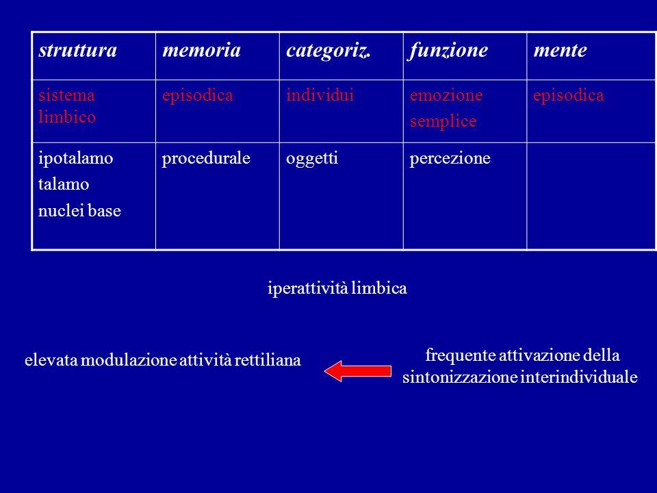 strutturamemoriacategoriz.funzionemente sistema limbico episodicaindividuiemozione semplice episodica ipotalamo talamo nuclei base proceduraleoggettip