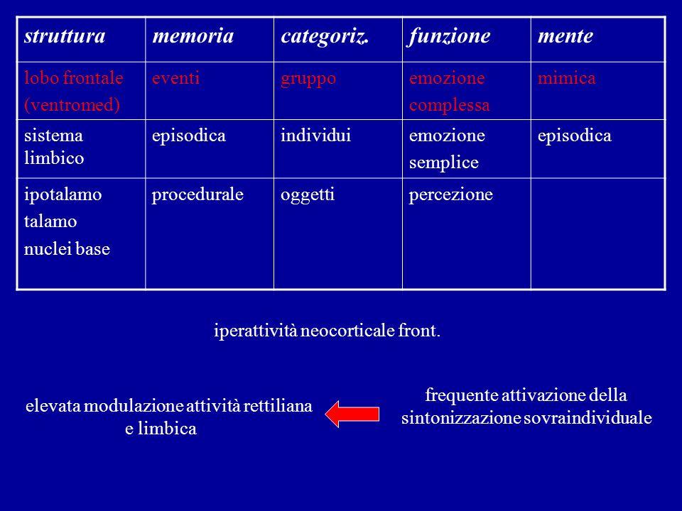 strutturamemoriacategoriz.funzionemente lobo frontale (ventromed) eventigruppoemozione complessa mimica sistema limbico episodicaindividuiemozione sem