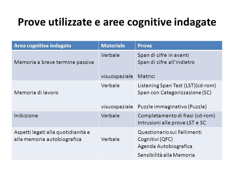 Prove utilizzate e aree cognitive indagate Area cognitiva indagataMaterialeProva Memoria a breve termine passiva Verbale visuospaziale Span di cifre i