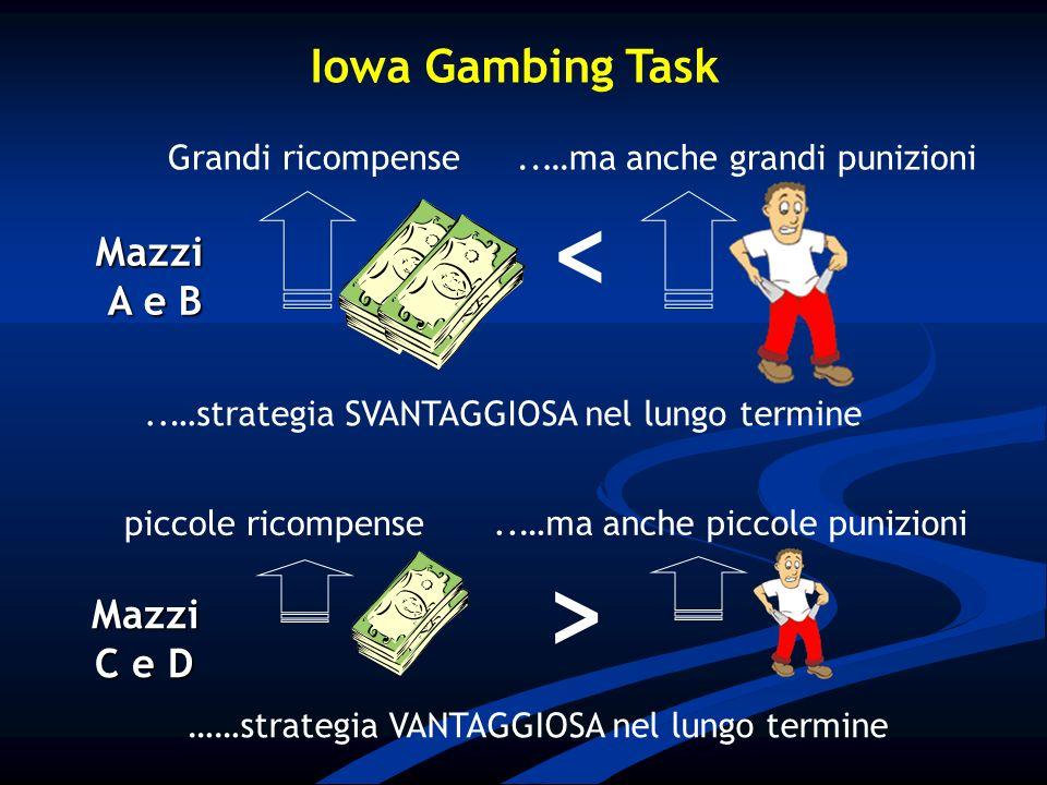 ……strategia VANTAGGIOSA nel lungo termine >Mazzi C e D piccole ricompense..…ma anche piccole punizioni Mazzi A e B..…strategia SVANTAGGIOSA nel lungo