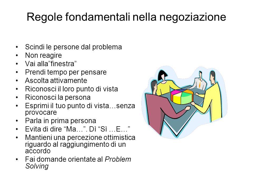 Regole fondamentali nella negoziazione Scindi le persone dal problema Non reagire Vai allafinestra Prendi tempo per pensare Ascolta attivamente Ricono