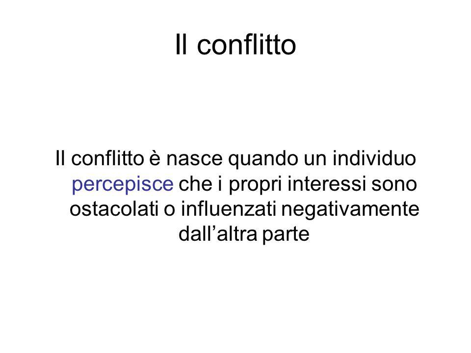 Il conflitto è nasce quando un individuo percepisce che i propri interessi sono ostacolati o influenzati negativamente dallaltra parte