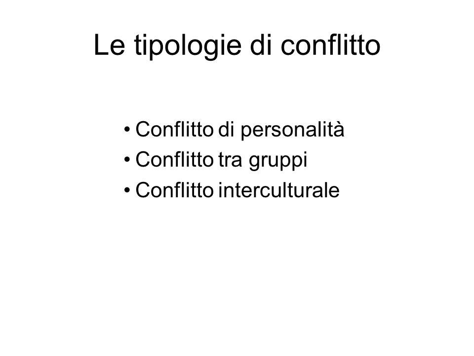 Le tipologie di conflitto Conflitto di personalità Conflitto tra gruppi Conflitto interculturale