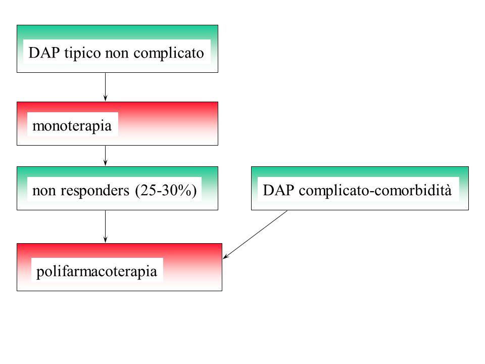 DAP tipico non complicato monoterapia non responders (25-30%) polifarmacoterapia DAP complicato-comorbidità