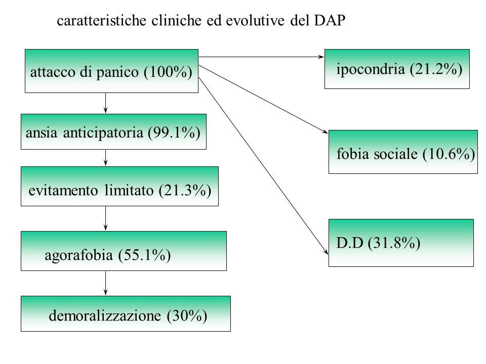 caratteristiche cliniche ed evolutive del DAP attacco di panico (100%) ansia anticipatoria (99.1%) evitamento limitato (21.3%) agorafobia (55.1%) ipoc