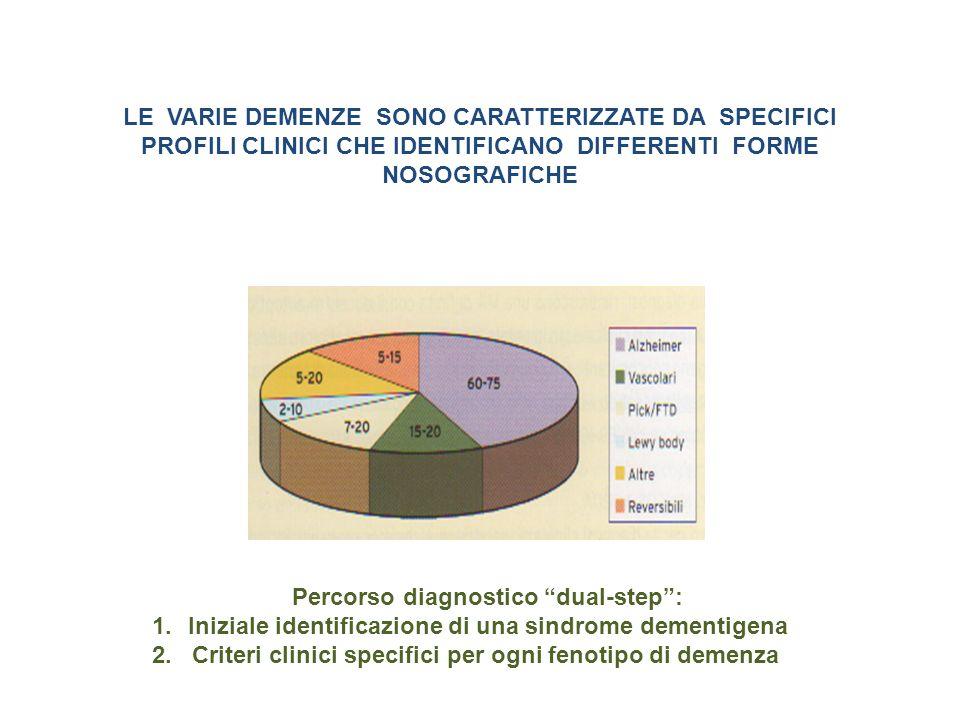 LE VARIE DEMENZE SONO CARATTERIZZATE DA SPECIFICI PROFILI CLINICI CHE IDENTIFICANO DIFFERENTI FORME NOSOGRAFICHE Percorso diagnostico dual-step: 1.Ini
