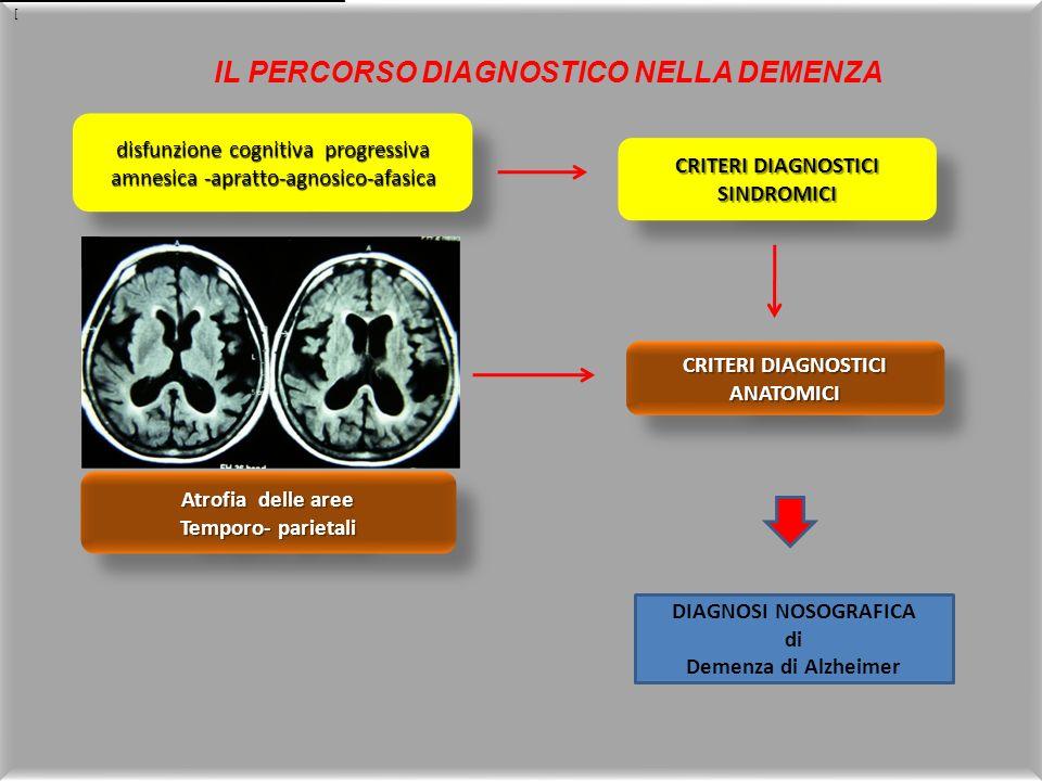 disfunzione cognitiva progressiva amnesica -apratto-agnosico-afasica CRITERI DIAGNOSTICI SINDROMICI CRITERI DIAGNOSTICI ANATOMICI Atrofia delle aree T