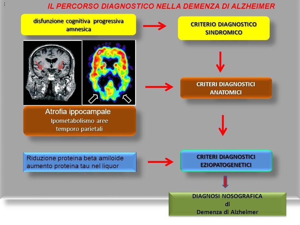 disfunzione cognitiva progressiva amnesica CRITERIO DIAGNOSTICO SINDROMICO CRITERI DIAGNOSTICI ANATOMICI CRITERI DIAGNOSTICI EZIOPATOGENETICI Ipometab