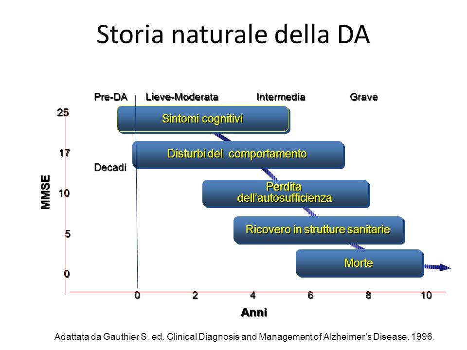 Storia naturale della DA Adattata da Gauthier S. ed. Clinical Diagnosis and Management of Alzheimers Disease. 1996. 0 5 10 17 25 0246810 Anni Sintomi