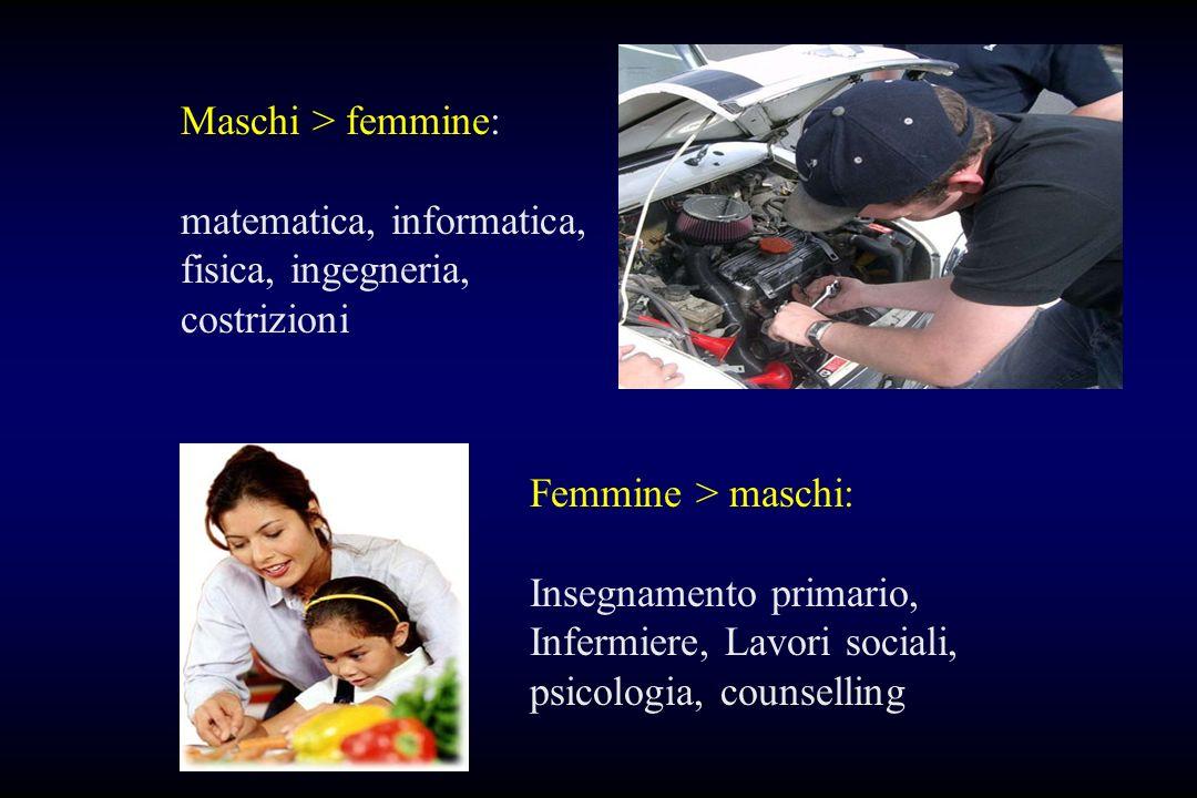Maschi > femmine: matematica, informatica, fisica, ingegneria, costrizioni Femmine > maschi: Insegnamento primario, Infermiere, Lavori sociali, psicol
