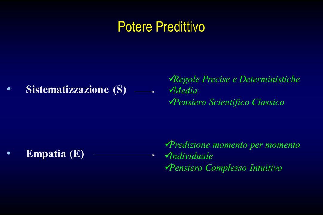 Potere Predittivo Sistematizzazione (S) Empatia (E) Regole Precise e Deterministiche Media Pensiero Scientifico Classico Predizione momento per moment